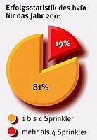 Erfolgsstatistik des bvfa