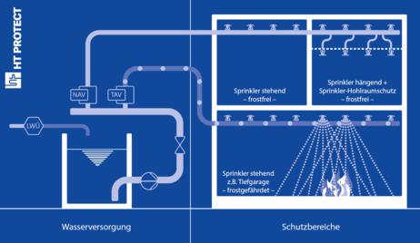 HT-Protect: Schema Sprinklerlöschanlagen