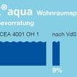H-TIX aqua Wohnraumsprinkler Wasserbevorratung